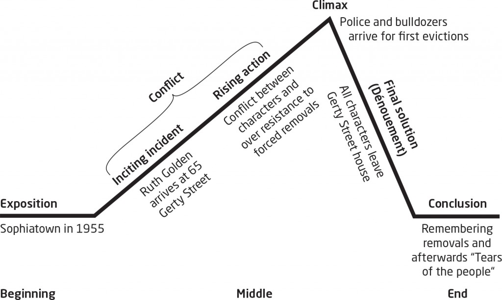 plot diagram in romeo and juliet image collections